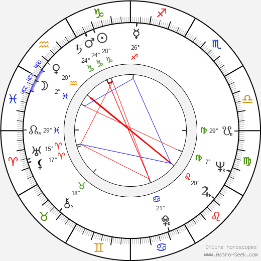 Fernando Di Leo birth chart, biography, wikipedia 2018, 2019