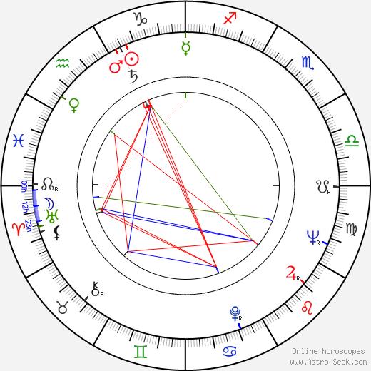 František Kuchta astro natal birth chart, František Kuchta horoscope, astrology