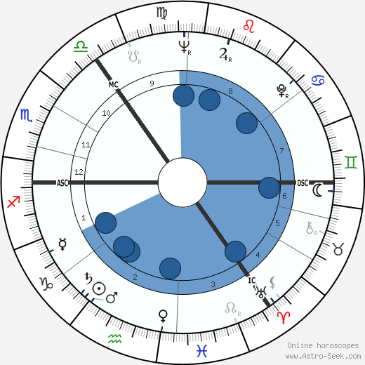 George MacBeth wikipedia, horoscope, astrology, instagram