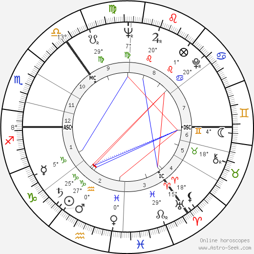 George MacBeth birth chart, biography, wikipedia 2019, 2020