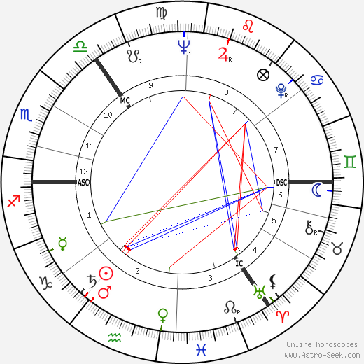 George MacBeth birth chart, George MacBeth astro natal horoscope, astrology