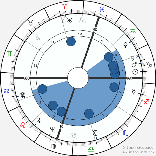 Jackie Parker wikipedia, horoscope, astrology, instagram