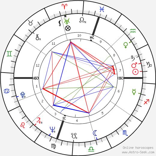 Jackie Parker день рождения гороскоп, Jackie Parker Натальная карта онлайн
