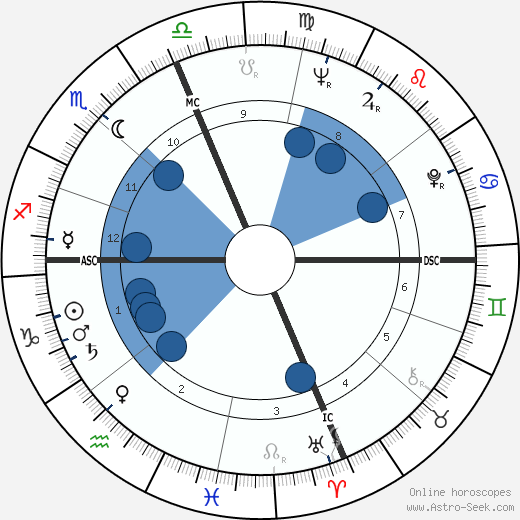 James T. McHugh wikipedia, horoscope, astrology, instagram