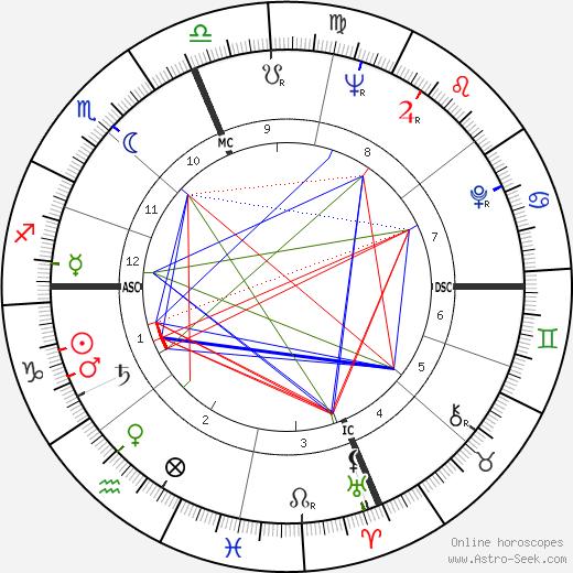James T. McHugh день рождения гороскоп, James T. McHugh Натальная карта онлайн