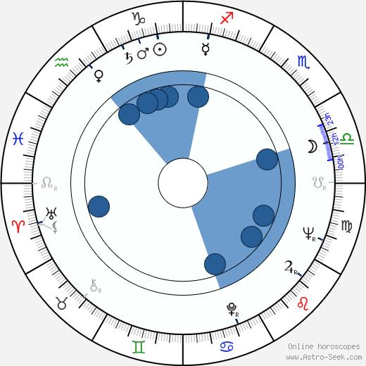 Jan Počepický wikipedia, horoscope, astrology, instagram