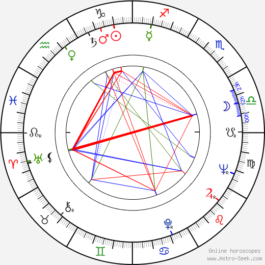 Jan Počepický astro natal birth chart, Jan Počepický horoscope, astrology