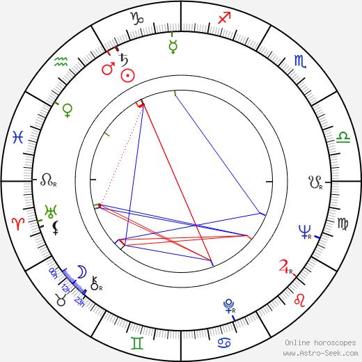 Jaroslav Dudek день рождения гороскоп, Jaroslav Dudek Натальная карта онлайн