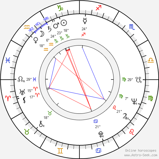 Jaroslav Kachel birth chart, biography, wikipedia 2019, 2020