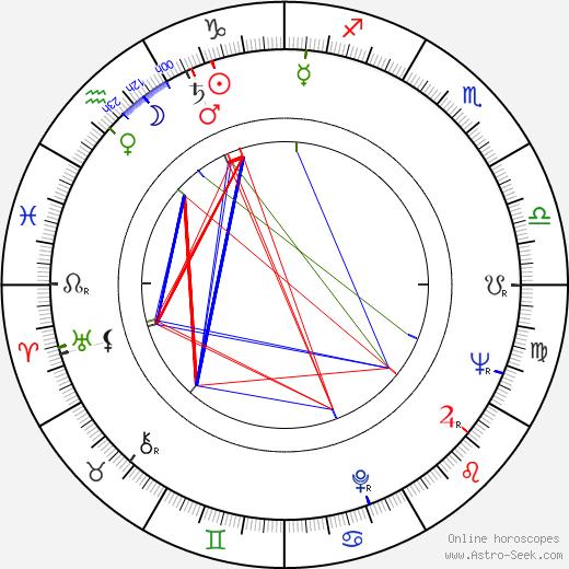 Jaroslav Kachel день рождения гороскоп, Jaroslav Kachel Натальная карта онлайн