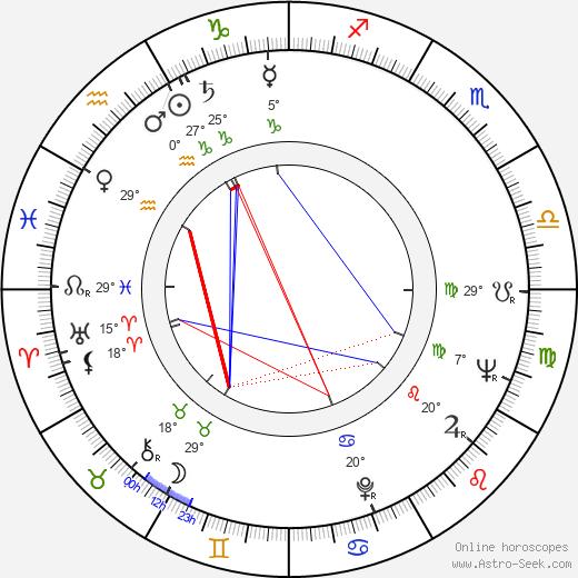 Joan Carroll birth chart, biography, wikipedia 2018, 2019