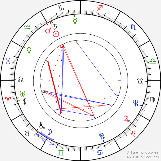 Joan Carroll astro natal birth chart, Joan Carroll horoscope, astrology