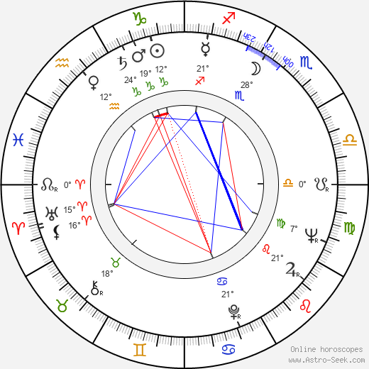 Jorge Russek birth chart, biography, wikipedia 2019, 2020