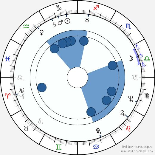 Lewis John Carlino wikipedia, horoscope, astrology, instagram