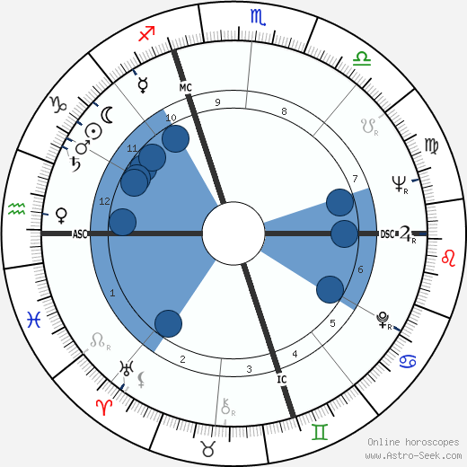 Max Gallo wikipedia, horoscope, astrology, instagram