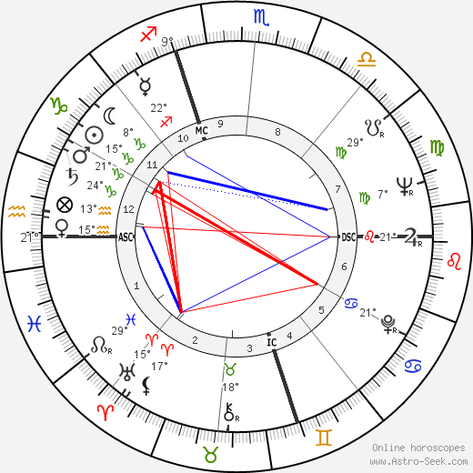 Max Gallo birth chart, biography, wikipedia 2018, 2019