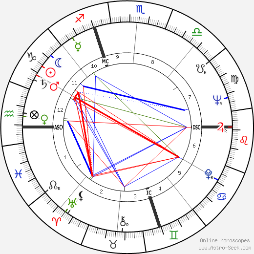 Max Gallo astro natal birth chart, Max Gallo horoscope, astrology