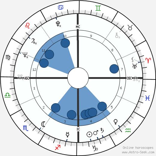 Neil Levang wikipedia, horoscope, astrology, instagram