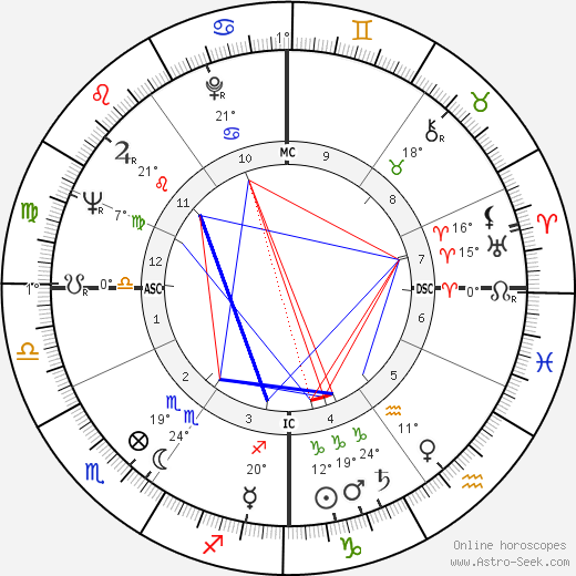 Neil Levang birth chart, biography, wikipedia 2020, 2021