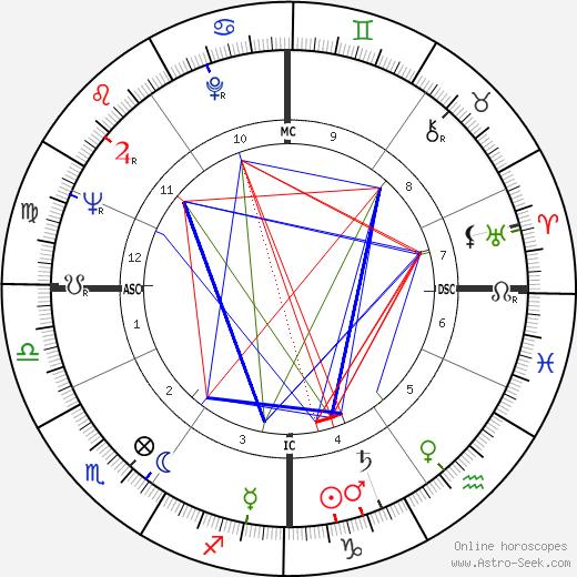 Neil Levang birth chart, Neil Levang astro natal horoscope, astrology
