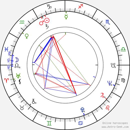 Nils Brandt день рождения гороскоп, Nils Brandt Натальная карта онлайн