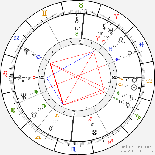 Parry O'Brien birth chart, biography, wikipedia 2019, 2020