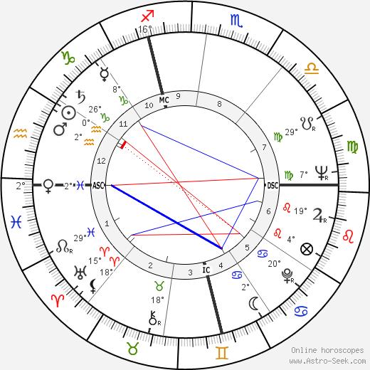 Raymond Biaussat birth chart, biography, wikipedia 2019, 2020