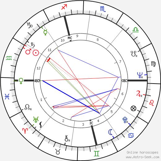 Raymond Biaussat astro natal birth chart, Raymond Biaussat horoscope, astrology