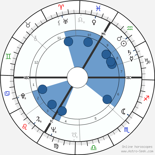 Raymond Kaelbel wikipedia, horoscope, astrology, instagram