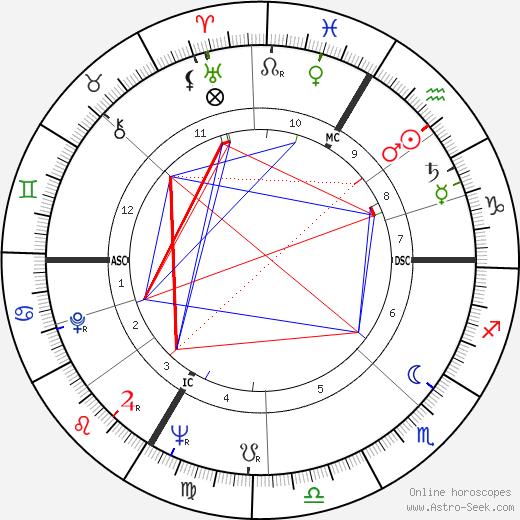 Raymond Kaelbel tema natale, oroscopo, Raymond Kaelbel oroscopi gratuiti, astrologia
