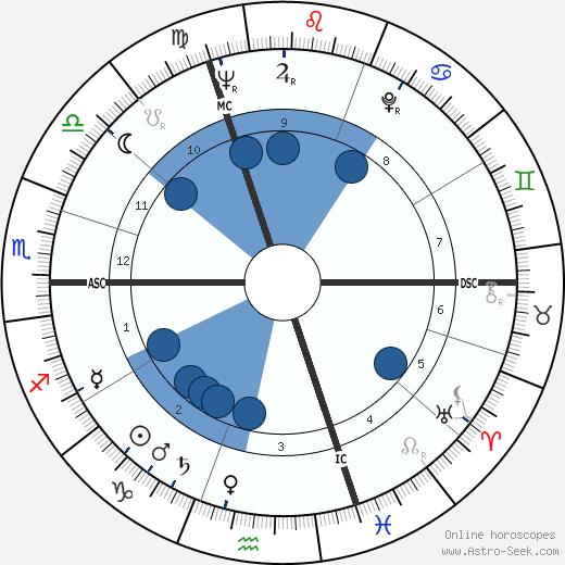 Richard Boucher wikipedia, horoscope, astrology, instagram