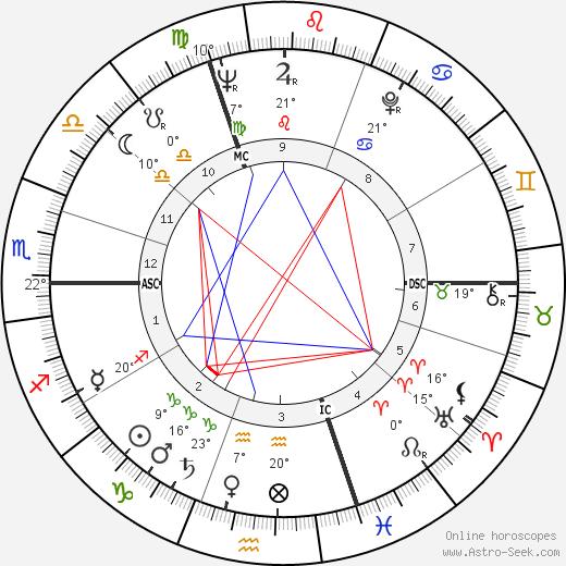 Richard Boucher birth chart, biography, wikipedia 2018, 2019