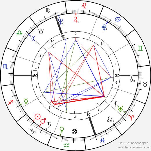 Richard Boucher astro natal birth chart, Richard Boucher horoscope, astrology