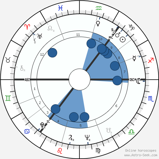 Richard Giles Douglas wikipedia, horoscope, astrology, instagram