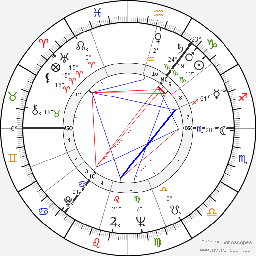 Richard Giles Douglas birth chart, biography, wikipedia 2019, 2020