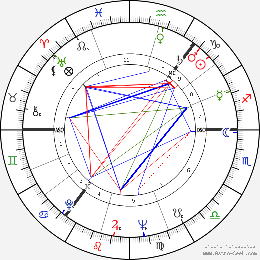 Richard Giles Douglas birth chart, Richard Giles Douglas astro natal horoscope, astrology
