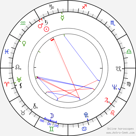 Richard Lester astro natal birth chart, Richard Lester horoscope, astrology