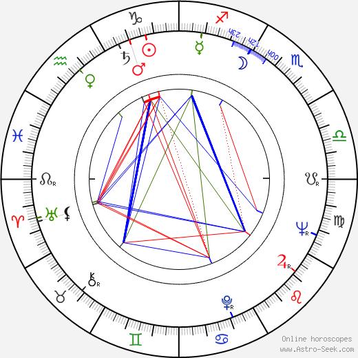 Richard Stahl birth chart, Richard Stahl astro natal horoscope, astrology