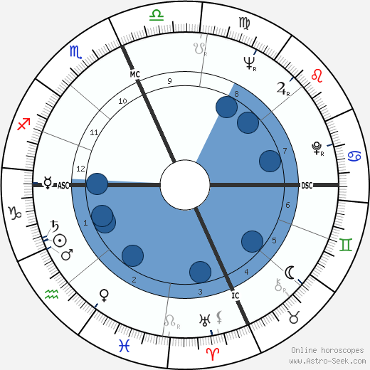 Robert Anton Wilson wikipedia, horoscope, astrology, instagram