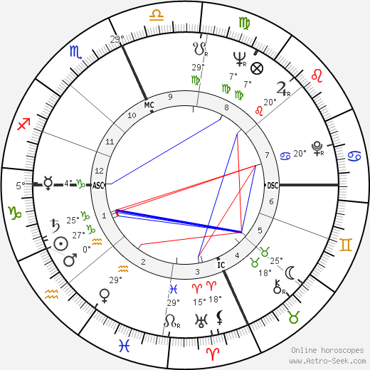 Robert Anton Wilson birth chart, biography, wikipedia 2019, 2020