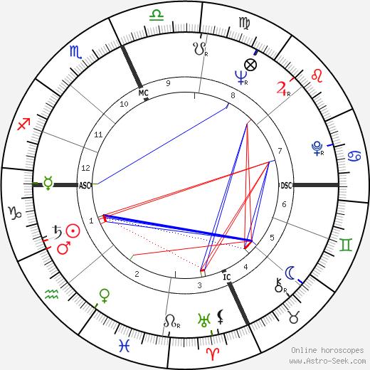 Robert Anton Wilson astro natal birth chart, Robert Anton Wilson horoscope, astrology