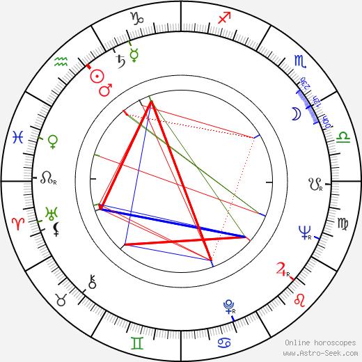 Robert E. Martini birth chart, Robert E. Martini astro natal horoscope, astrology