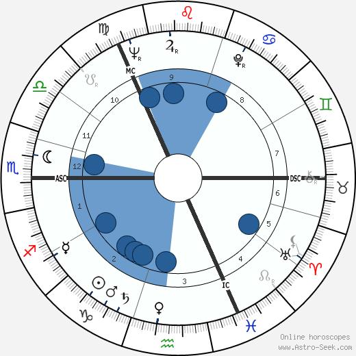 Robert Hughes wikipedia, horoscope, astrology, instagram