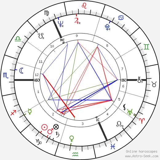 Robert Hughes tema natale, oroscopo, Robert Hughes oroscopi gratuiti, astrologia