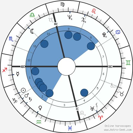 Samuel Avital wikipedia, horoscope, astrology, instagram