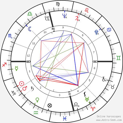 Samuel Avital день рождения гороскоп, Samuel Avital Натальная карта онлайн