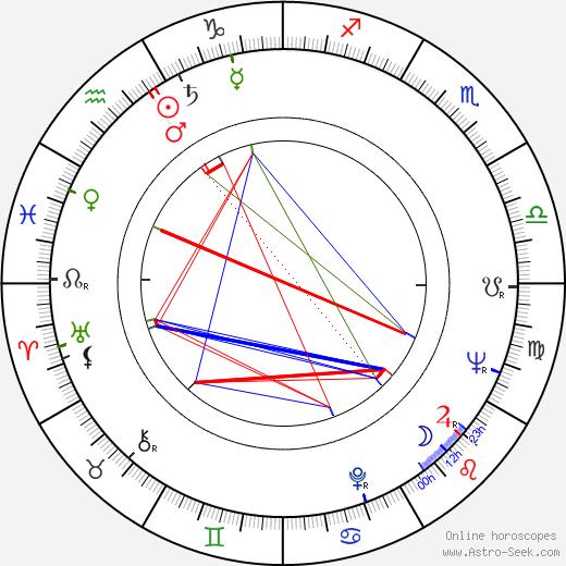 Silviu Stanculescu astro natal birth chart, Silviu Stanculescu horoscope, astrology