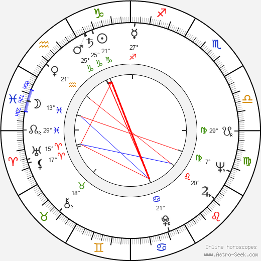 Stanislaw Wyszynski birth chart, biography, wikipedia 2018, 2019
