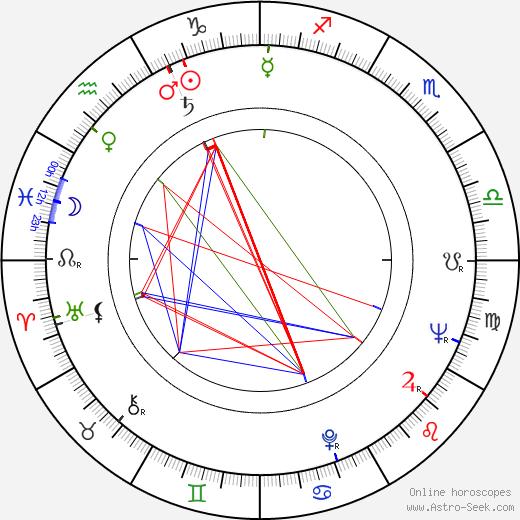 Stanislaw Wyszynski astro natal birth chart, Stanislaw Wyszynski horoscope, astrology
