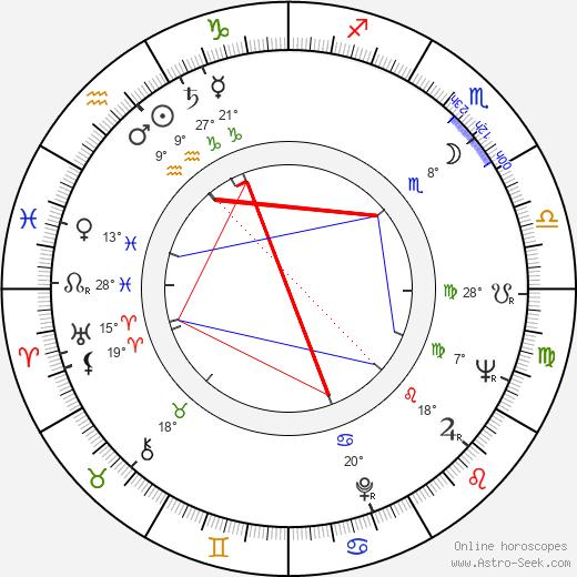 Svetlana Kharitonova birth chart, biography, wikipedia 2019, 2020